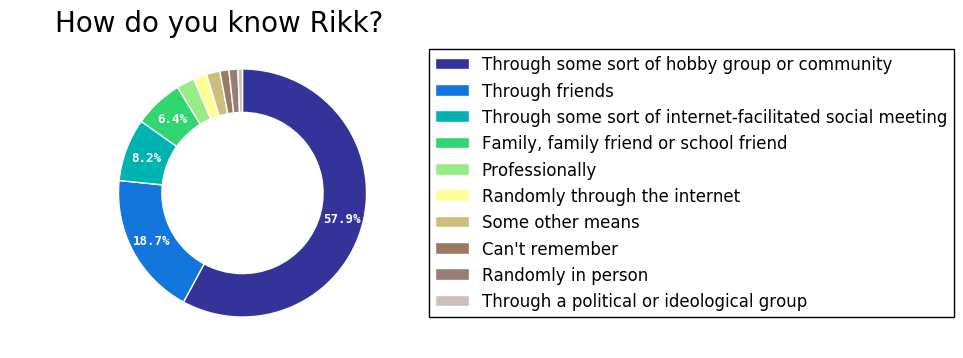 How do you know Rikk?