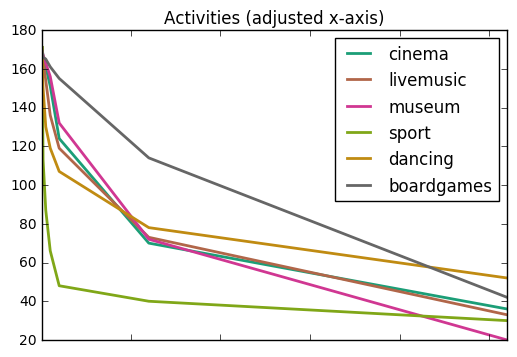 activities-adjusted-x